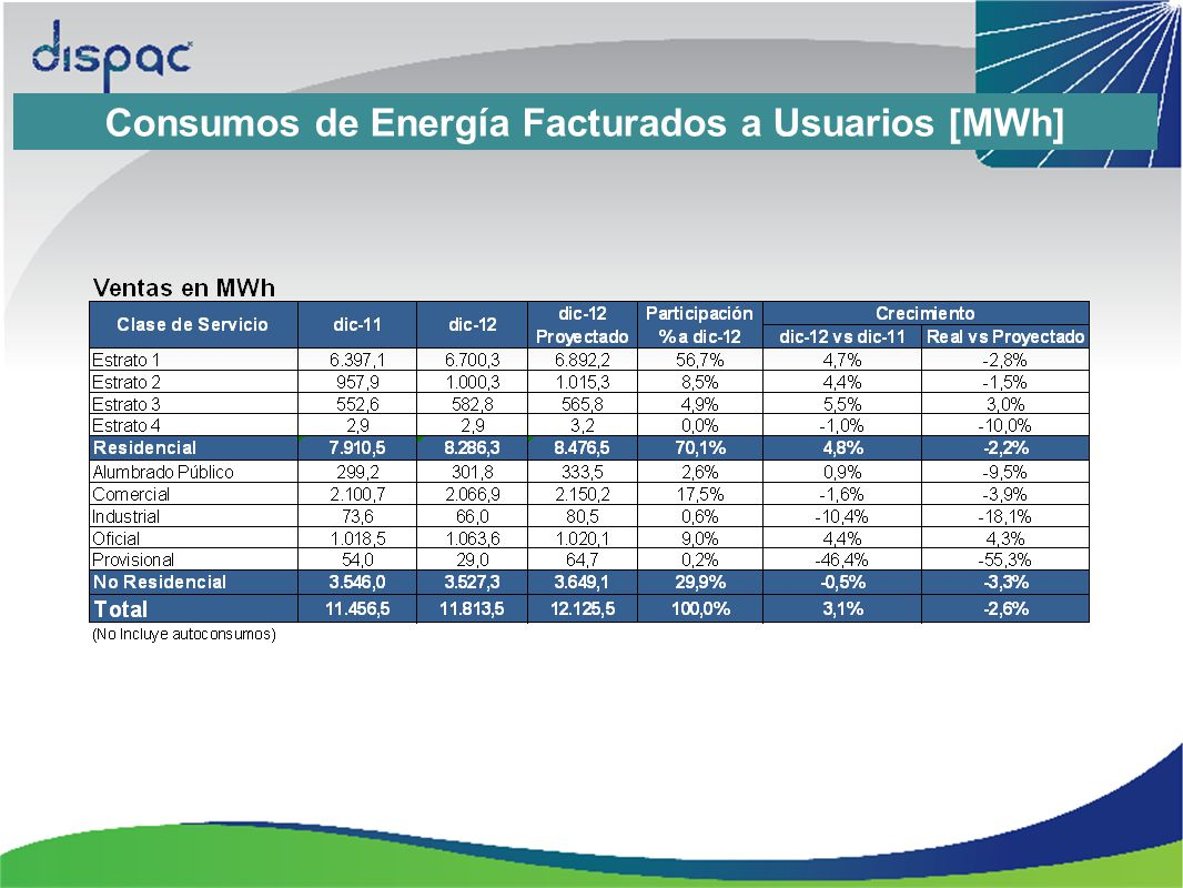 Consumos de Energía Facturados a Usuarios [MWh]